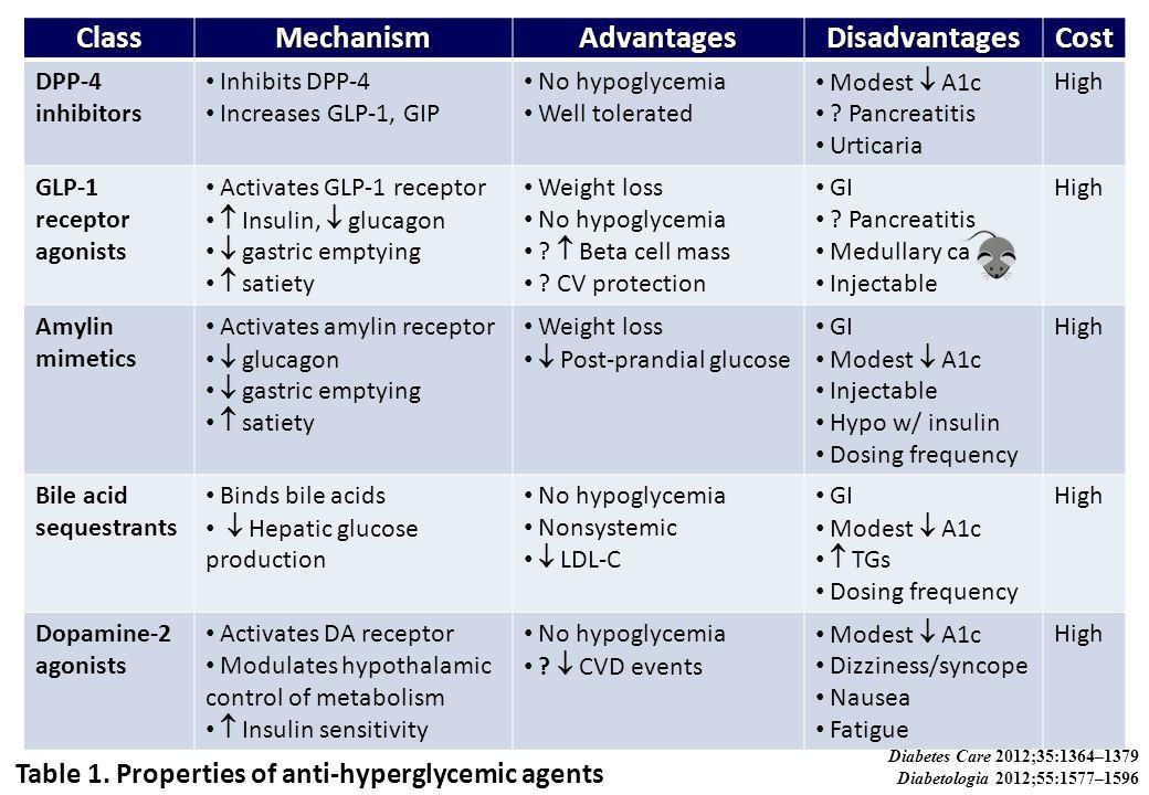 ClassMechanismAdvantagesDisadvantagesCost DPP-4 inhibitors Inhibits DPP-4 Increases GLP-1, GIP No hypoglycemia Well tolerated Modest  A1c ? Pancreati