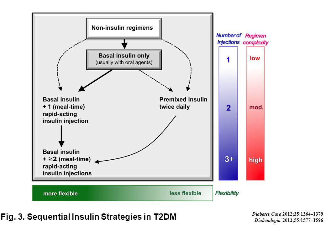 Fig. 3. Sequential Insulin Strategies in T2DM Diabetes Care 2012;35:1364–1379 Diabetologia 2012;55:1577–1596