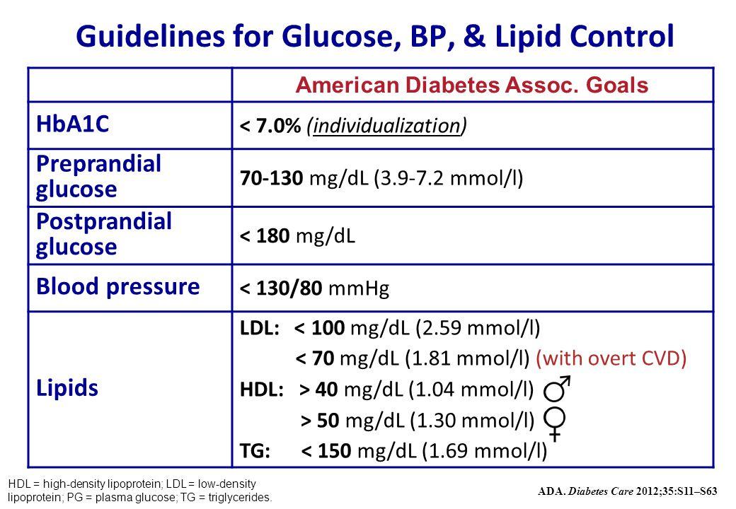 Guidelines for Glucose, BP, & Lipid Control American Diabetes Assoc. Goals HbA1C < 7.0% (individualization) Preprandial glucose 70-130 mg/dL (3.9-7.2