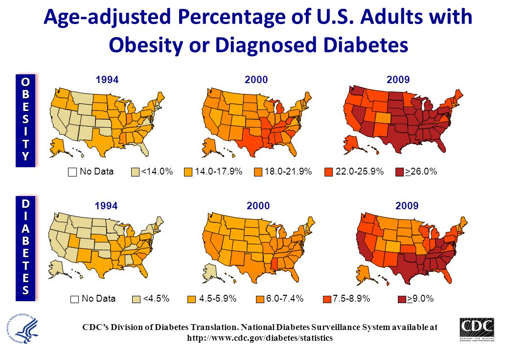 The Diabetes Epidemic: Global Projections, 2010–2030 IDF. Diabetes Atlas 5 th Ed. 2011