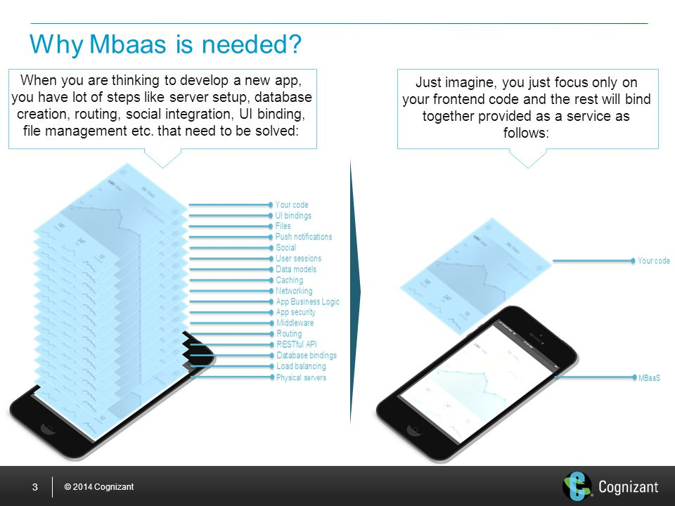 © 2014 Cognizant 3 Why Mbaas is needed? When you are thinking to develop a new app, you have lot of steps like server setup, database creation, routin