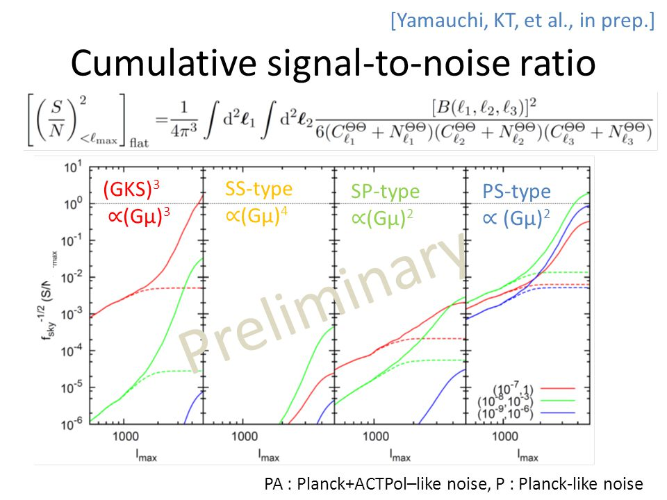 Cumulative signal-to-noise ratio (GKS) 3 ∝ (Gμ) 3 SS-type ∝ (Gμ) 4 PS-type ∝ (Gμ) 2 SP-type ∝ (Gμ) 2 PA : Planck+ACTPol–like noise, P : Planck-like noise [Yamauchi, KT, et al., in prep.] Preliminary