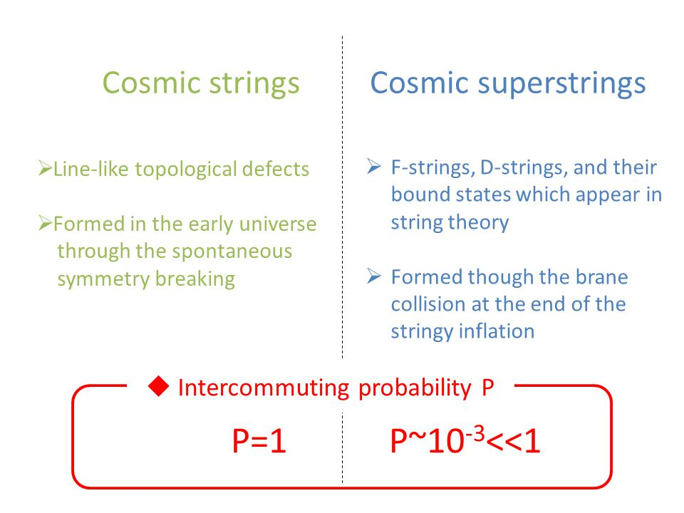  Line-like topological defects  Formed in the early universe through the spontaneous symmetry breaking  F-strings, D-strings, and their bound states which appear in string theory  Formed though the brane collision at the end of the stringy inflation Cosmic strings Cosmic superstrings P=1P~10 -3 <<1  Intercommuting probability P