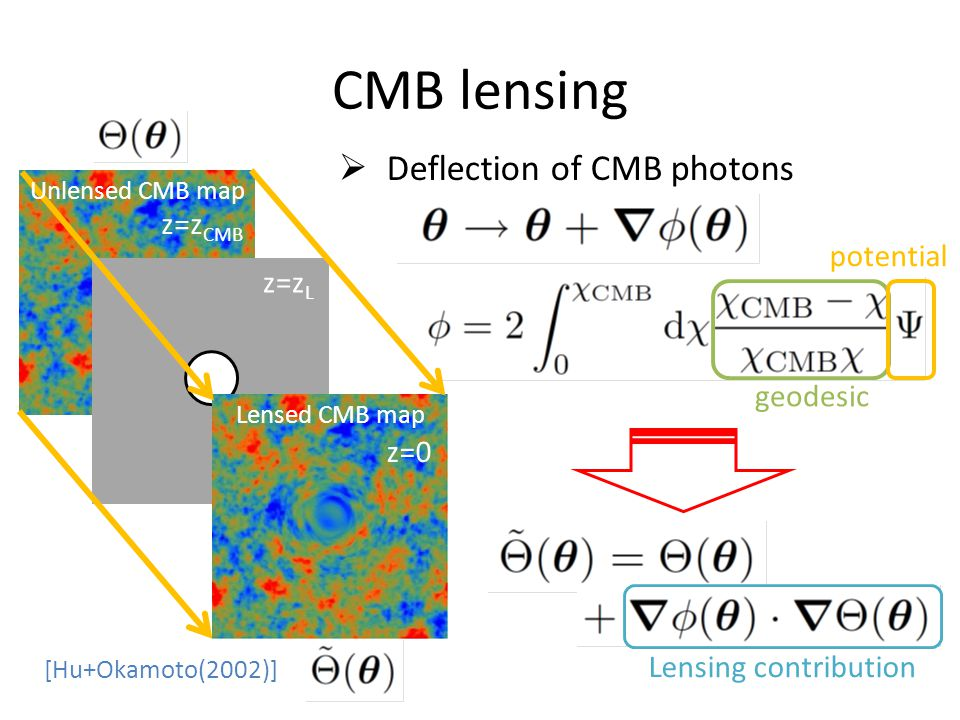 geodesic potential CMB lensing  Deflection of CMB photons Unlensed CMB map [Hu+Okamoto(2002)] z=z CMB z=z L z=0 Lensed CMB map Lensing contribution