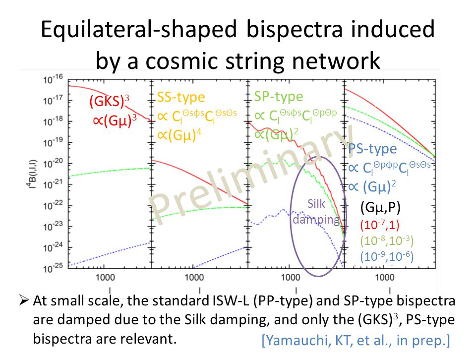 Equilateral-shaped bispectra induced by a cosmic string network Silk damping  At small scale, the standard ISW-L (PP-type) and SP-type bispectra are damped due to the Silk damping, and only the (GKS) 3, PS-type bispectra are relevant.