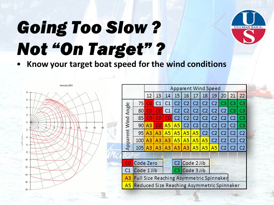 Going Too Slow Not On Target Know your target boat speed for the wind conditions