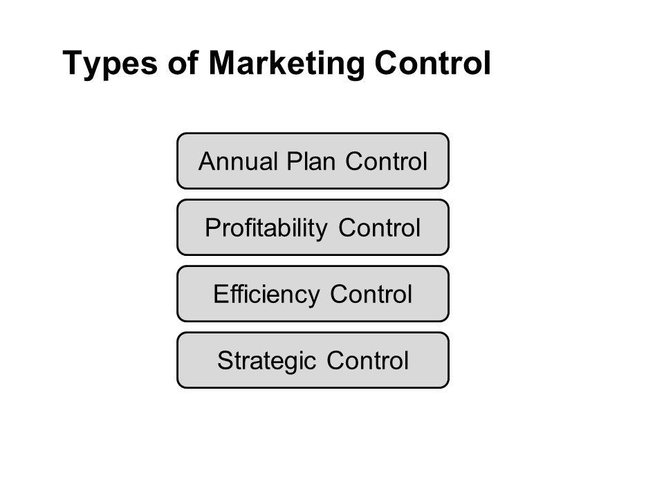 Types of Marketing Control Annual Plan Control Profitability Control Efficiency Control Strategic Control