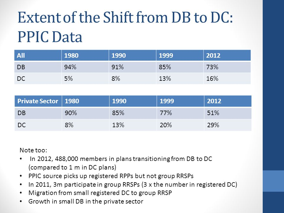 Extent of the Shift from DB to DC: PPIC Data All1980199019992012 DB94%91%85%73% DC5%8%13%16% Private Sector1980199019992012 DB90%85%77%51% DC8%13%20%29% Note too: In 2012, 488,000 members in plans transitioning from DB to DC (compared to 1 m in DC plans) PPIC source picks up registered RPPs but not group RRSPs In 2011, 3m participate in group RRSPs (3 x the number in registered DC) Migration from small registered DC to group RRSP Growth in small DB in the private sector