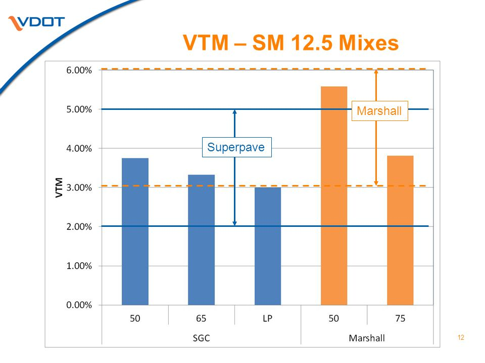 VTM – SM 12.5 Mixes 12 Superpave Marshall