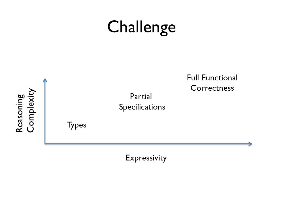 Challenge Reasoning Complexity Types Partial Specifications Full Functional Correctness Expressivity