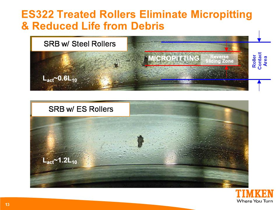 ES322 Treated Rollers Eliminate Micropitting & Reduced Life from Debris Reverse Sliding Zone Roller Contact Area 13 MICROPITTING L act ~0.6L 10 L act