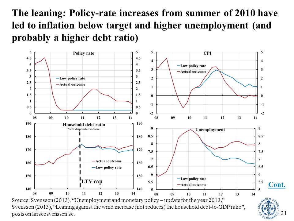 22 Riksbank's case for leaning against the wind  Higher debt could imply a higher probability of a future crisis, or a deeper crisis if it occurs  Hence, a tradeoff between (1) tighter policy now with worse outcome now and (2) worse expected outcome in the future  Worse outcome now is an insurance premium worth paying  Is that true.