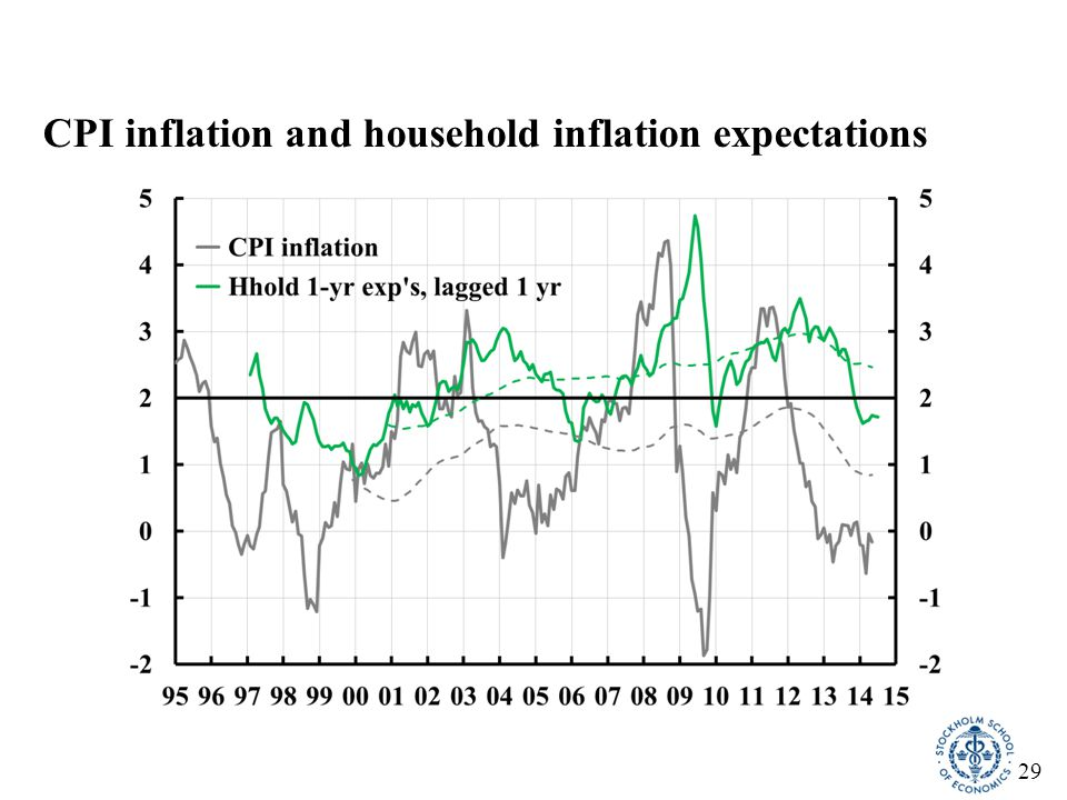 30 The real value of an SEK 1 million loan taken out in Nov 2011, actual and for 2 percent inflation