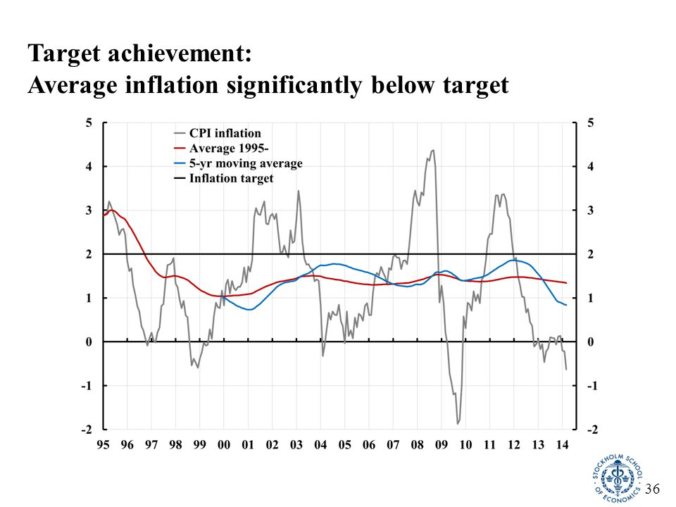 37 Fed and Riksbank, June/July 2010 Similar forecasts, very different policies Policy rate Inflation Unemployment Svensson (2011), Practical Monetary Policy: Examples from Sweden and the United, Brookings Papers on Economic Activity, Fall 2011, 289-332.