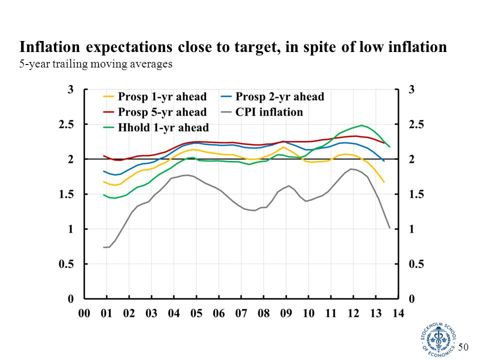 51 Average CPIX/CPIF inflation also below target Note: CPIX inflation through March 2008, CPIF inflation from April 2008.