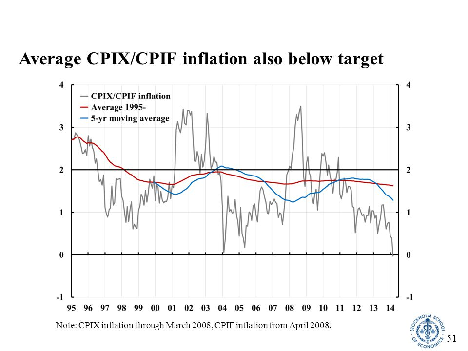 52 Average inflation in Canada on target