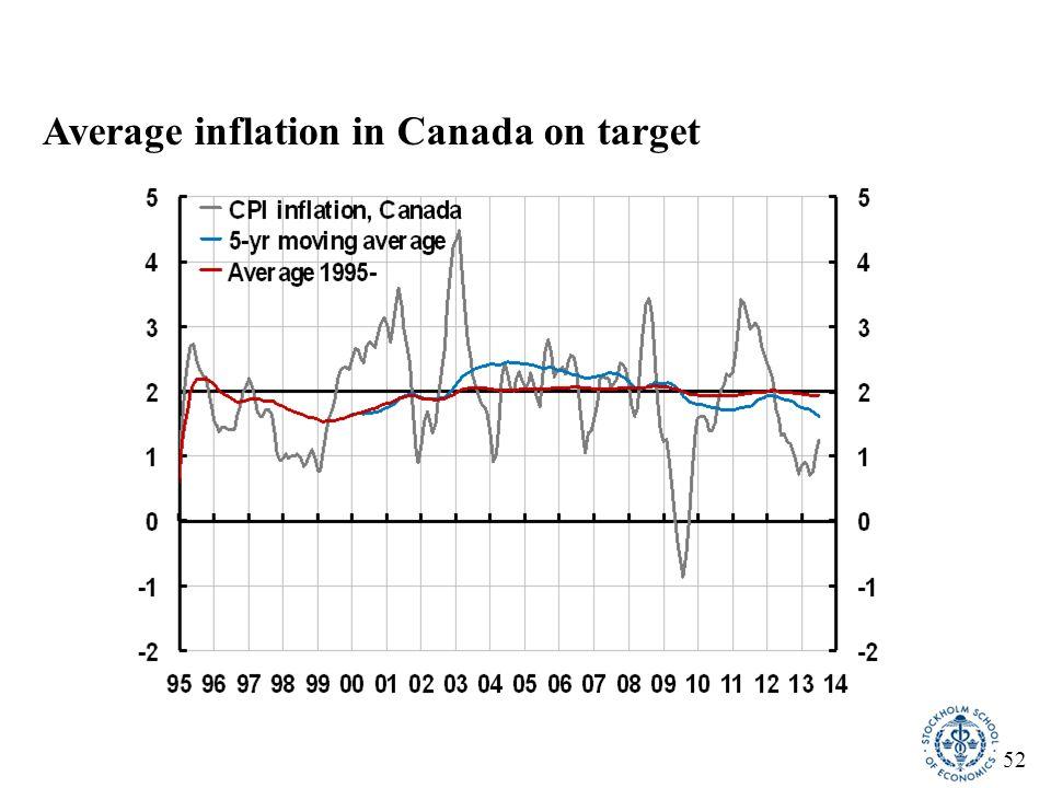 53 Average inflation in some countries: Sweden an outlier CountryTargetIndexPeriodAverageDeviation Sweden2 (1995-)CPI1997-20111.4- 0.6 2 (1995-)CPI1997-20071.3- 0.7 Australia2-3 (1993-)CPI1997-20112.7 0.2 Canada2 (1995-)CPI1997-20112.0 0.0 UK2.5 (1992-2003)RPIX1997-20032.4- 0.1 2 (2004-)CPI2004-20072.0 0.0 2 (2004-)CPI2008-20113.4 1.4 Euro zone(< 2) (1999-)HICP2000-20112.1 USA(≤ 2) (2000-)core CPI2000-20112.0 core PCE2000-20111.9
