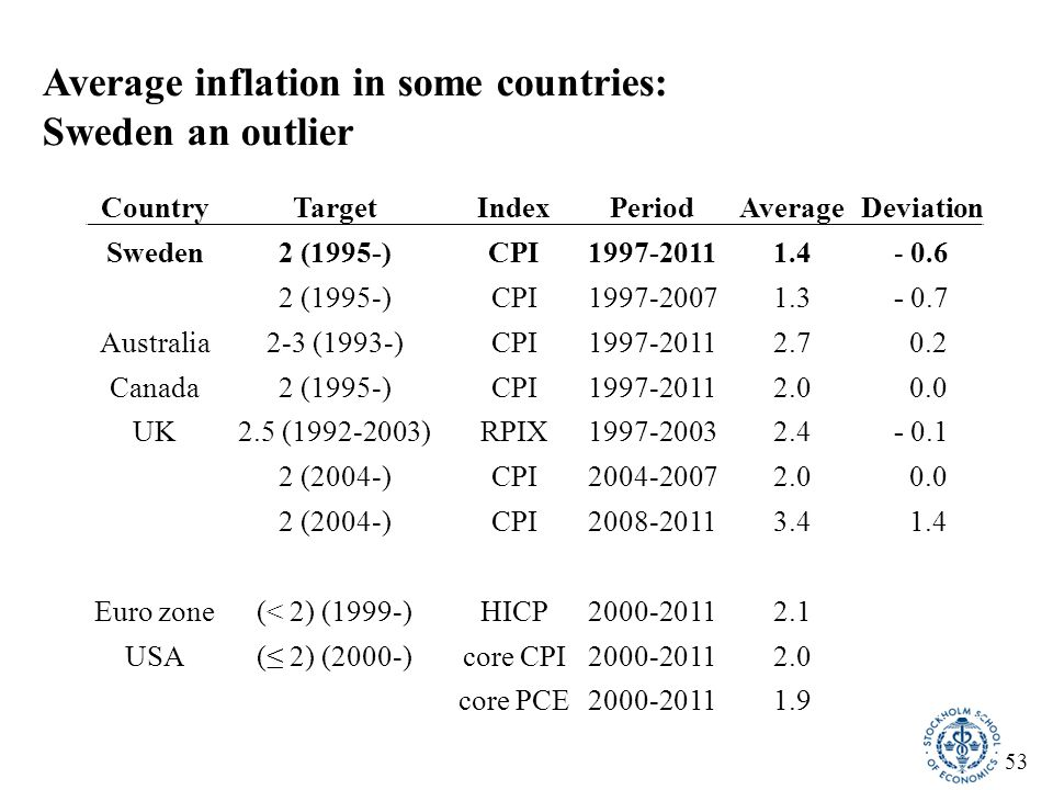 54 On average 0.8 percentage point higher unemployment since 1997 (downward-sloping long-run Phillips curve) Unemployment and CPI inflation1976-2012, long-run Phillips curve 1997-2012 0.8 p.e.