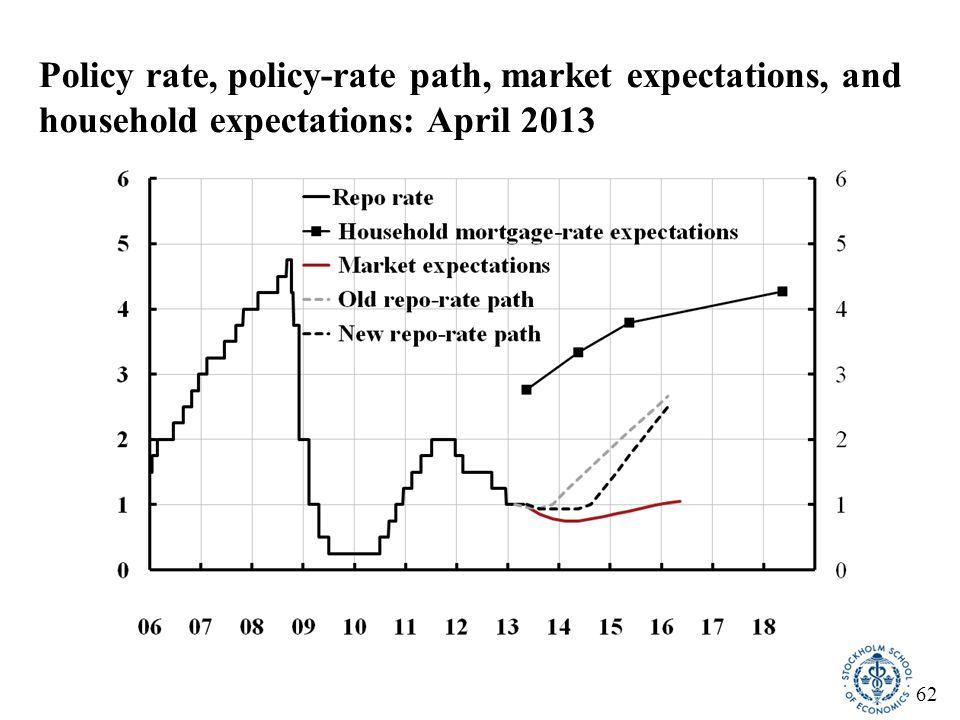 63 Stress test of new borrowers Source: Finansinspektionen (Swedish FSA) (2014), Mortgage market report