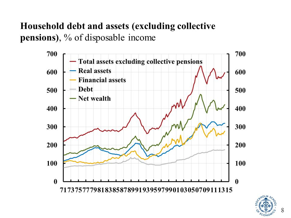 8 Household debt and assets (excluding collective pensions), % of disposable income