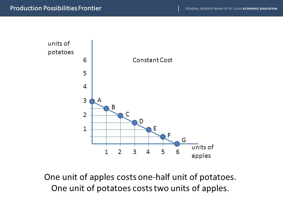 units of potatoes units of apples 654321654321 1 2 3 4 5 6 A B C D E F G Constant Cost One unit of apples costs one-half unit of potatoes. One unit of
