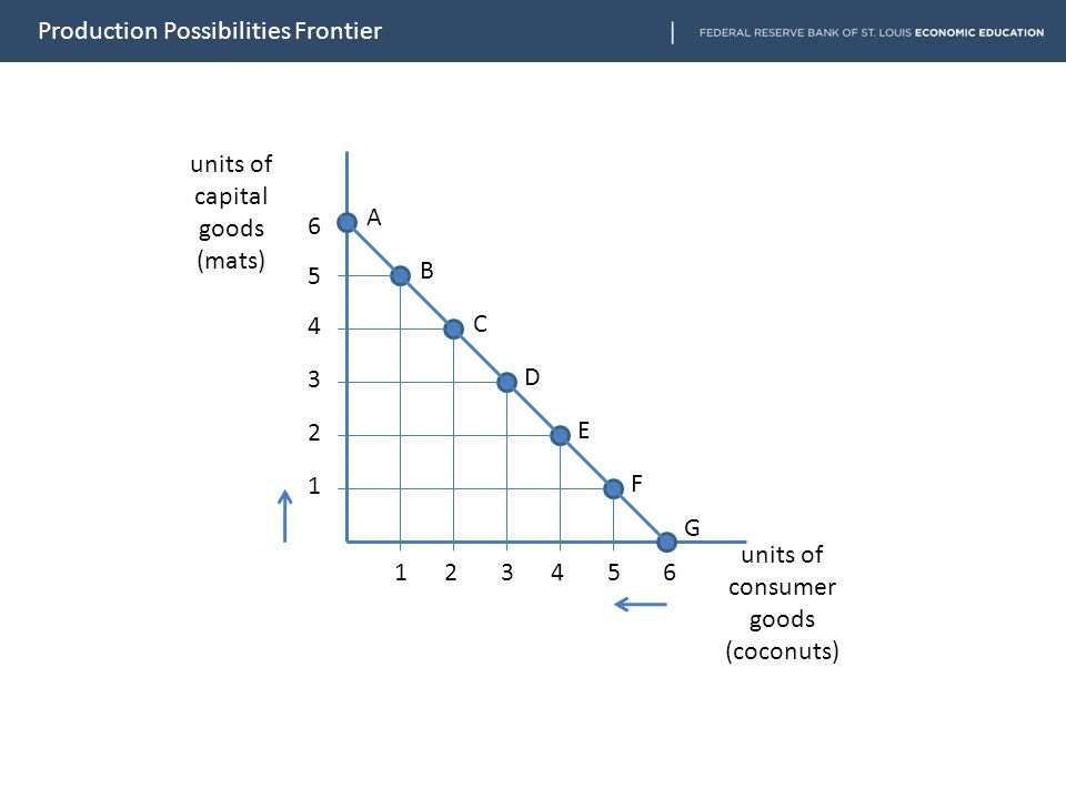 units of capital goods (mats) units of consumer goods (coconuts) 6 5 4 3 2 1 1 2 3 4 5 6 A B C D E F G Production Possibilities Frontier