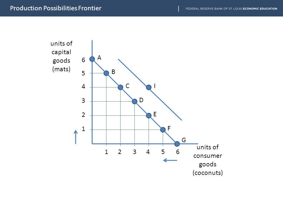 units of capital goods (mats) units of consumer goods (coconuts) 6 5 4 3 2 1 1 2 3 4 5 6 A B C D E F G I Production Possibilities Frontier