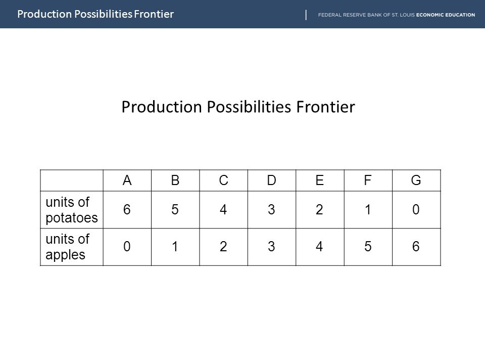 ABCDEFG units of potatoes 6543210 units of apples 0123456 Production Possibilities Frontier