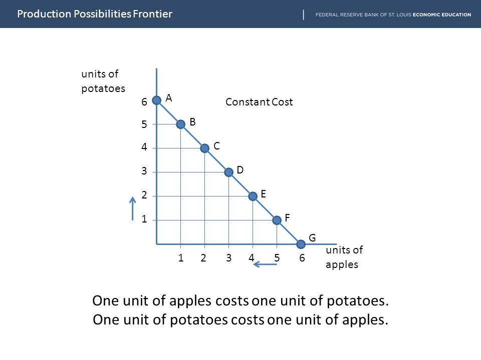units of potatoes units of apples 654321654321 1 2 3 4 5 6 A B C D E F G Constant Cost One unit of apples costs one unit of potatoes. One unit of pota