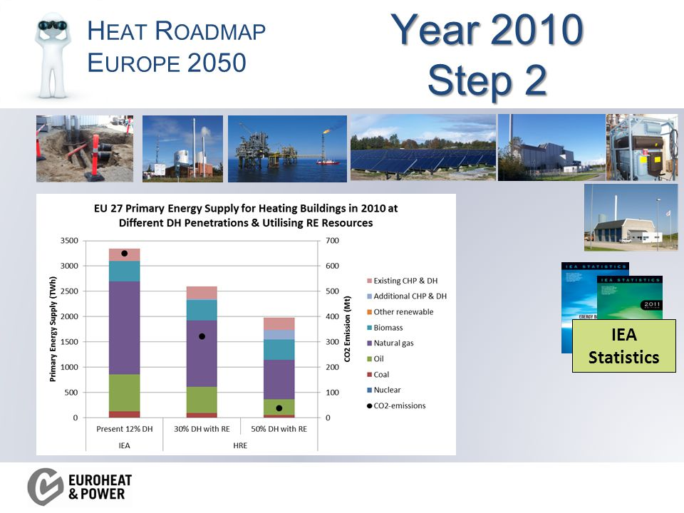 H EAT R OADMAP E UROPE 2050 Year 2010 Step 2 IEA Statistics