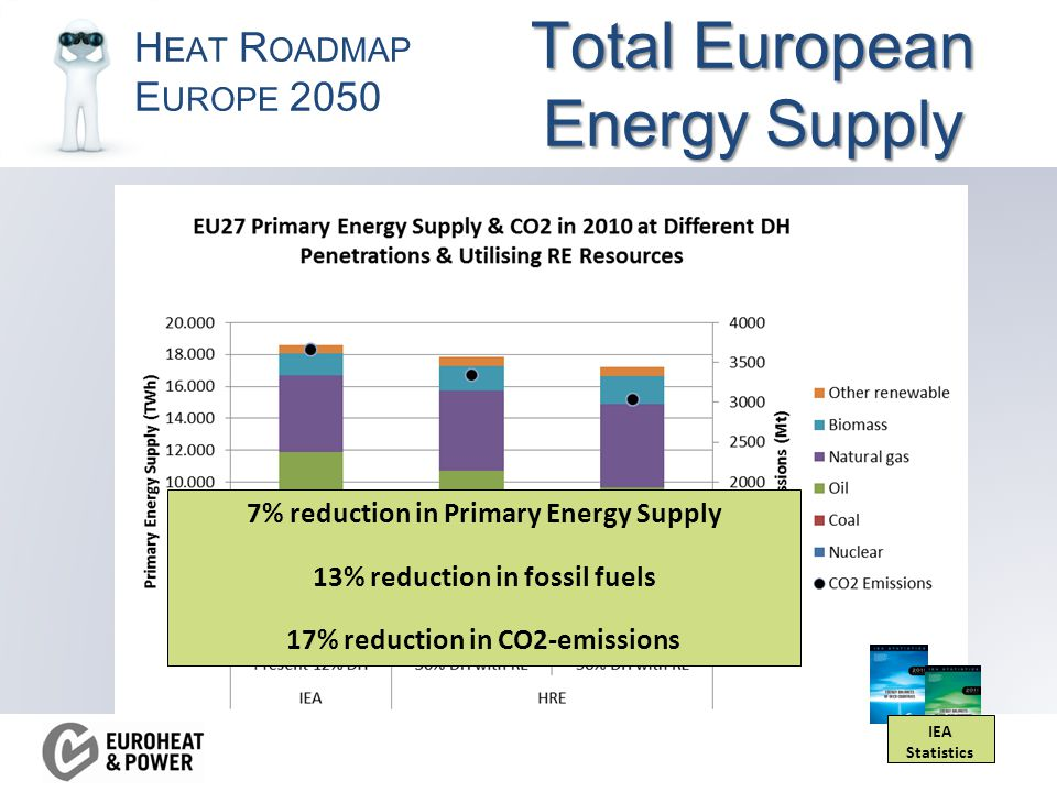 H EAT R OADMAP E UROPE 2050 Total European Energy Supply 7% reduction in Primary Energy Supply 13% reduction in fossil fuels 17% reduction in CO2-emissions IEA Statistics