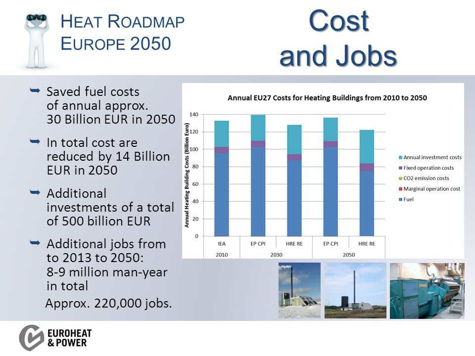 H EAT R OADMAP E UROPE 2050 Cost and Jobs  Saved fuel costs of annual approx.