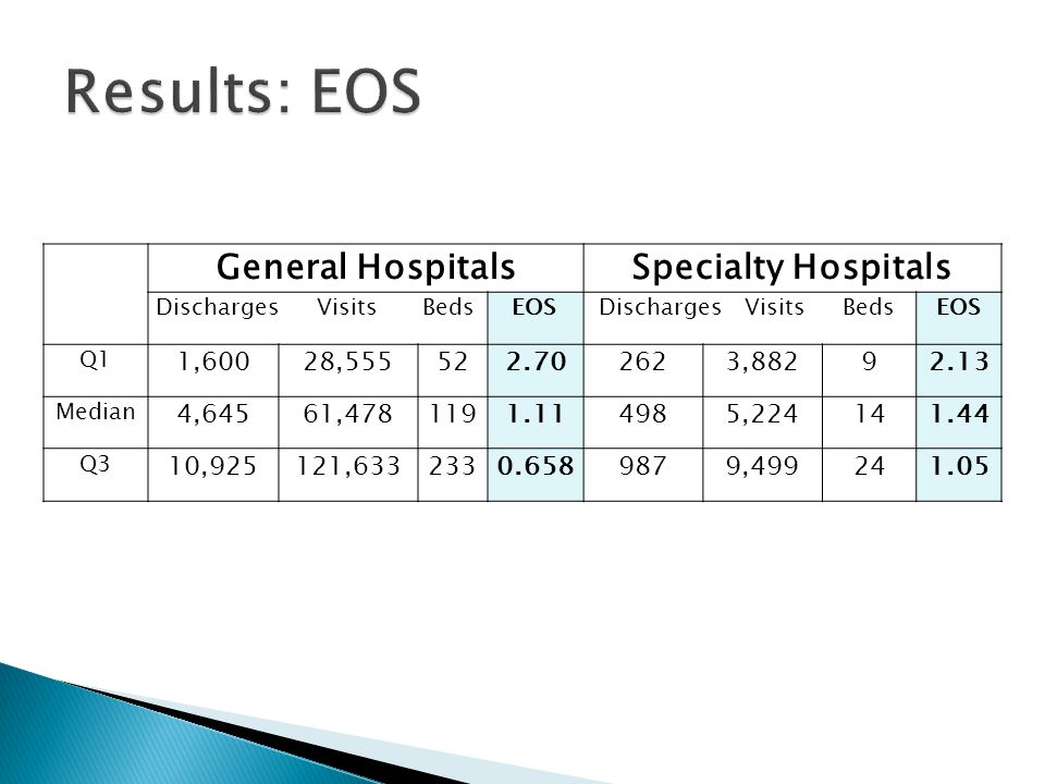 General HospitalsSpecialty Hospitals Discharges Visits Beds EOS Discharges Visits BedsEOS Q1 1,60028,555522.702623,88292.13 Median 4,64561,4781191.114985,224141.44 Q3 10,925121,6332330.6589879,499241.05