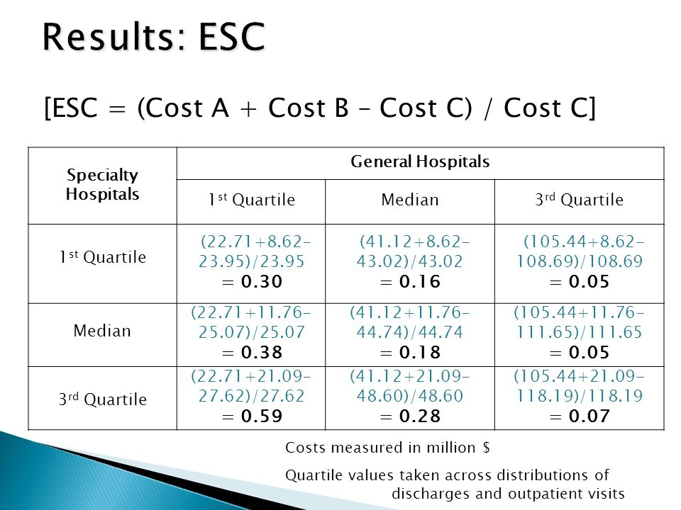 Specialty Hospitals General Hospitals 1 st QuartileMedian3 rd Quartile 1 st Quartile (22.71+8.62- 23.95)/23.95 = 0.30 (41.12+8.62- 43.02)/43.02 = 0.16 (105.44+8.62- 108.69)/108.69 = 0.05 Median (22.71+11.76- 25.07)/25.07 = 0.38 (41.12+11.76- 44.74)/44.74 = 0.18 (105.44+11.76- 111.65)/111.65 = 0.05 3 rd Quartile (22.71+21.09- 27.62)/27.62 = 0.59 (41.12+21.09- 48.60)/48.60 = 0.28 (105.44+21.09- 118.19)/118.19 = 0.07 Costs measured in million $ Quartile values taken across distributions of discharges and outpatient visits [ESC = (Cost A + Cost B – Cost C) / Cost C]