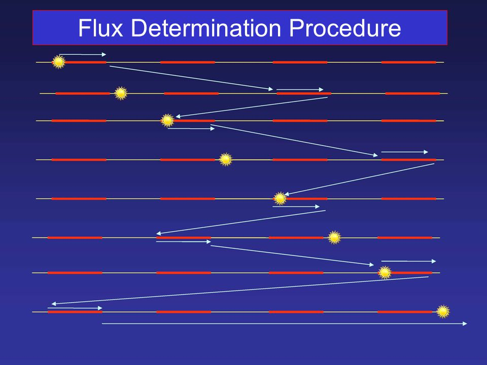 Flux Determination Procedure