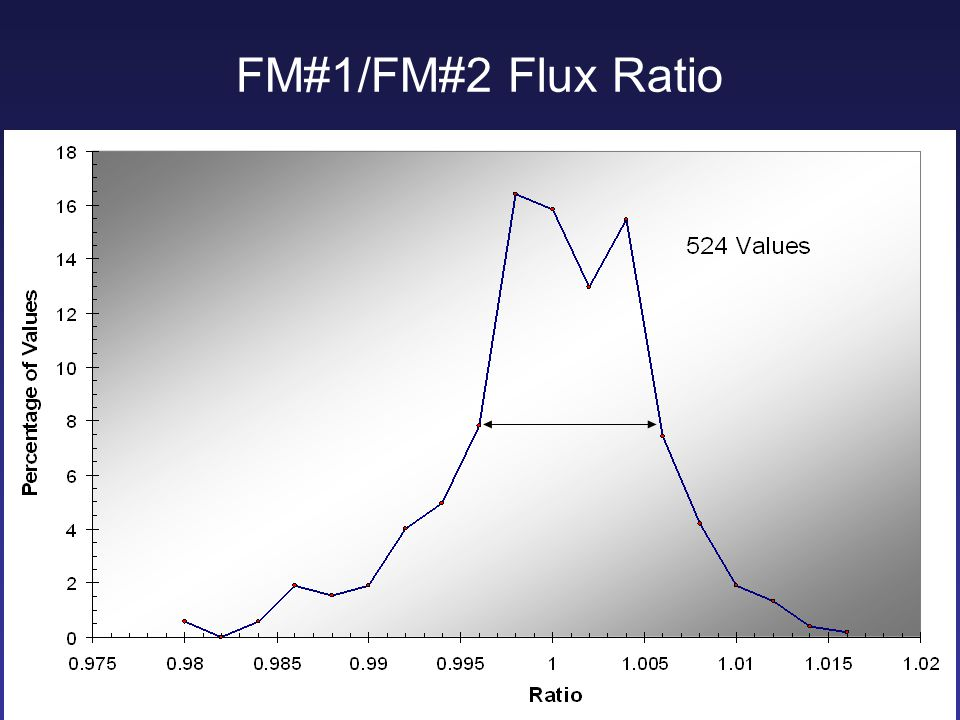 FM#1/FM#2 Flux Ratio