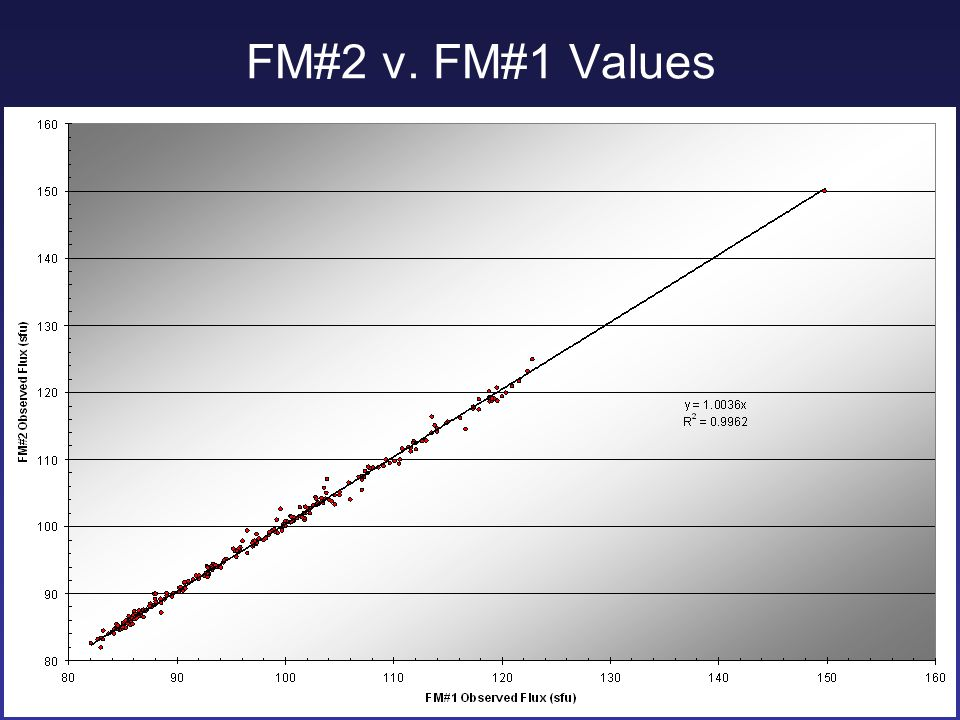 FM#2 v. FM#1 Values