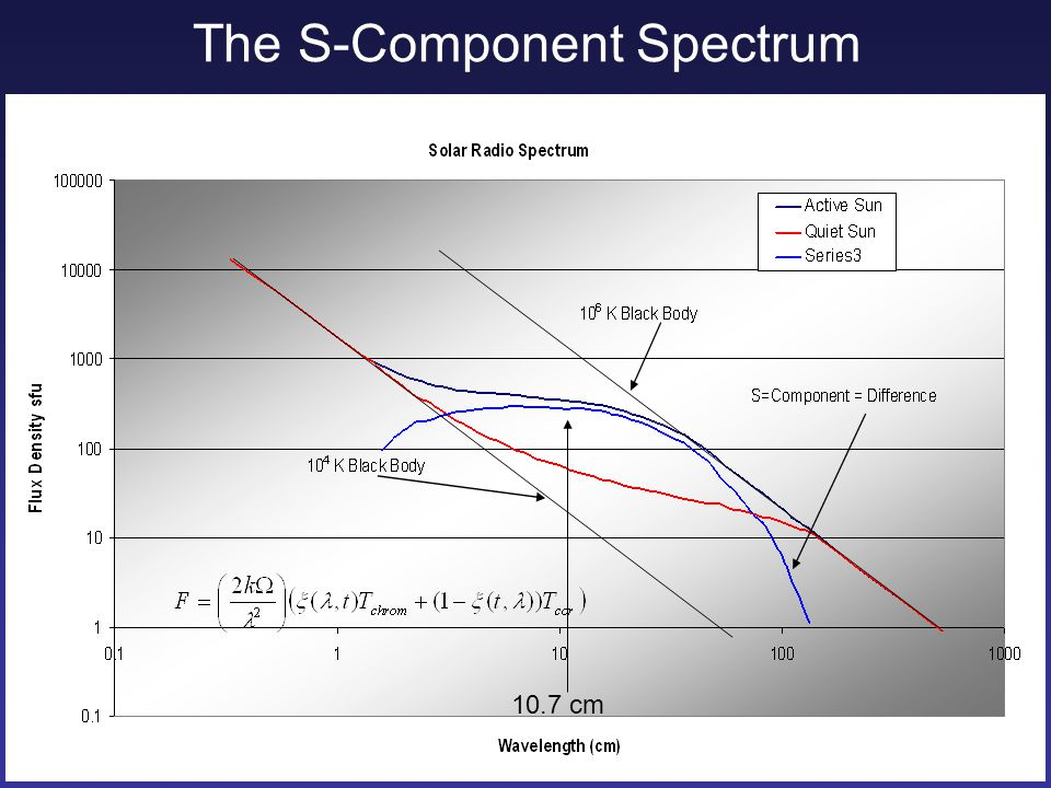 Comparison of FM#1 and FM#2 Flux Values Pointing model problem with FM#1