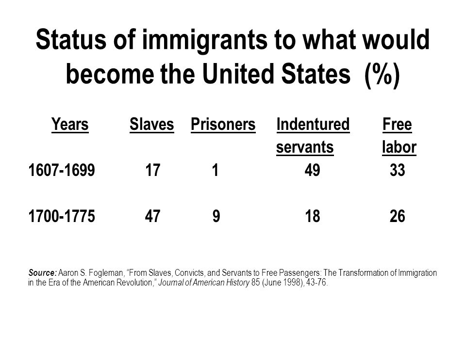 Immigrants then and now: Five similarities and differences 3.