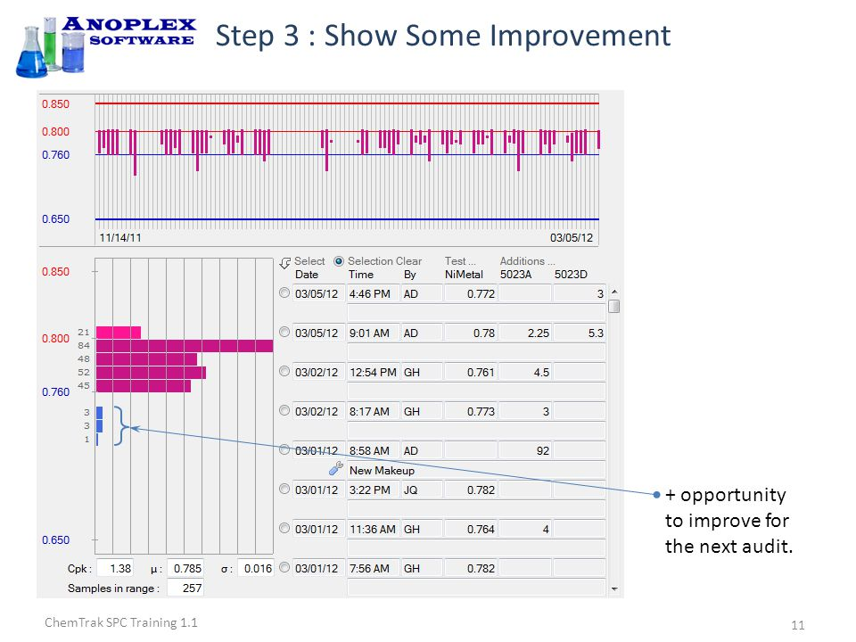 ChemTrak SPC Training 1.1 Step 3 : Show Some Improvement + opportunity to improve for the next audit.
