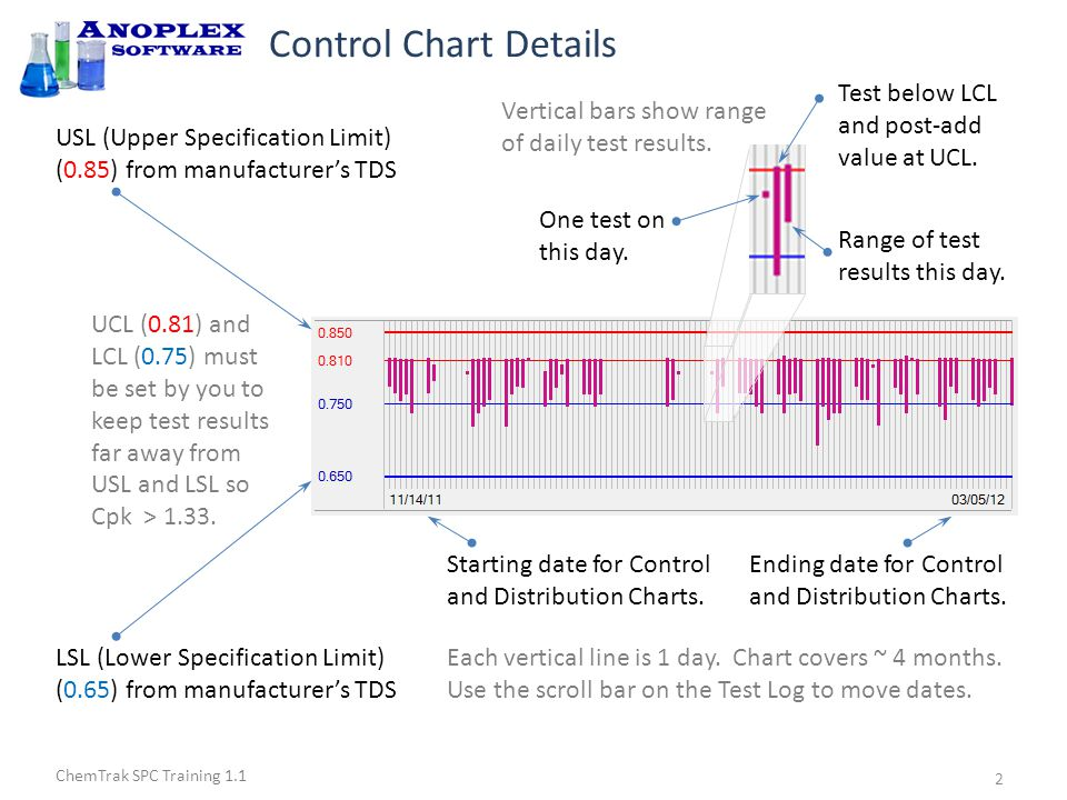 ChemTrak SPC Training 1.1 Control Chart Details USL (Upper Specification Limit) (0.85) from manufacturer's TDS Starting date for Control and Distribution Charts.