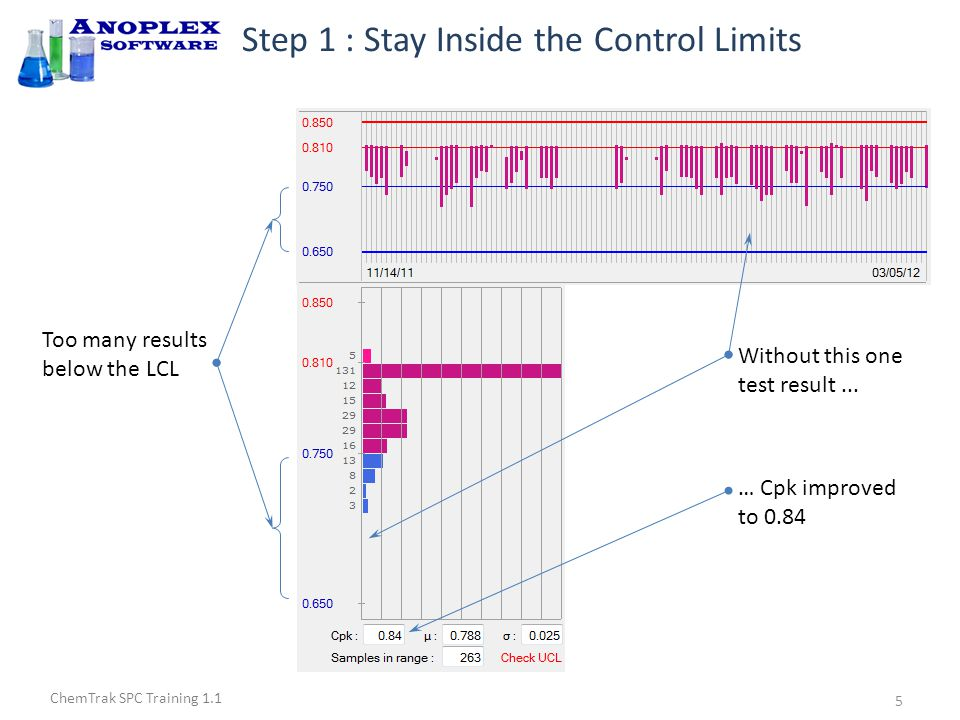 ChemTrak SPC Training 1.1 Step 1 : Stay Inside the Control Limits Now there are no results below LCL With all of the low test results removed … … 0.91 < 1.33 so process still not under control.