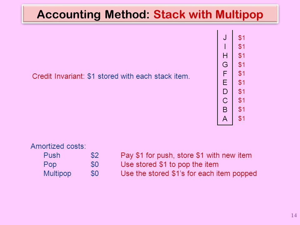 Accounting Method: Stack with Multipop Amortized costs: Push$2Pay $1 for push, store $1 with new item Pop$0Use stored $1 to pop the item Multipop$0Use