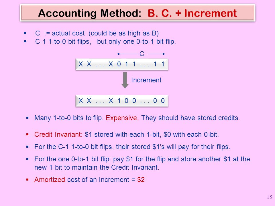 Accounting Method: B. C. + Increment  C := actual cost (could be as high as B)  C-1 1-to-0 bit flips, but only one 0-to-1 bit flip. X X... X 0 1 1..