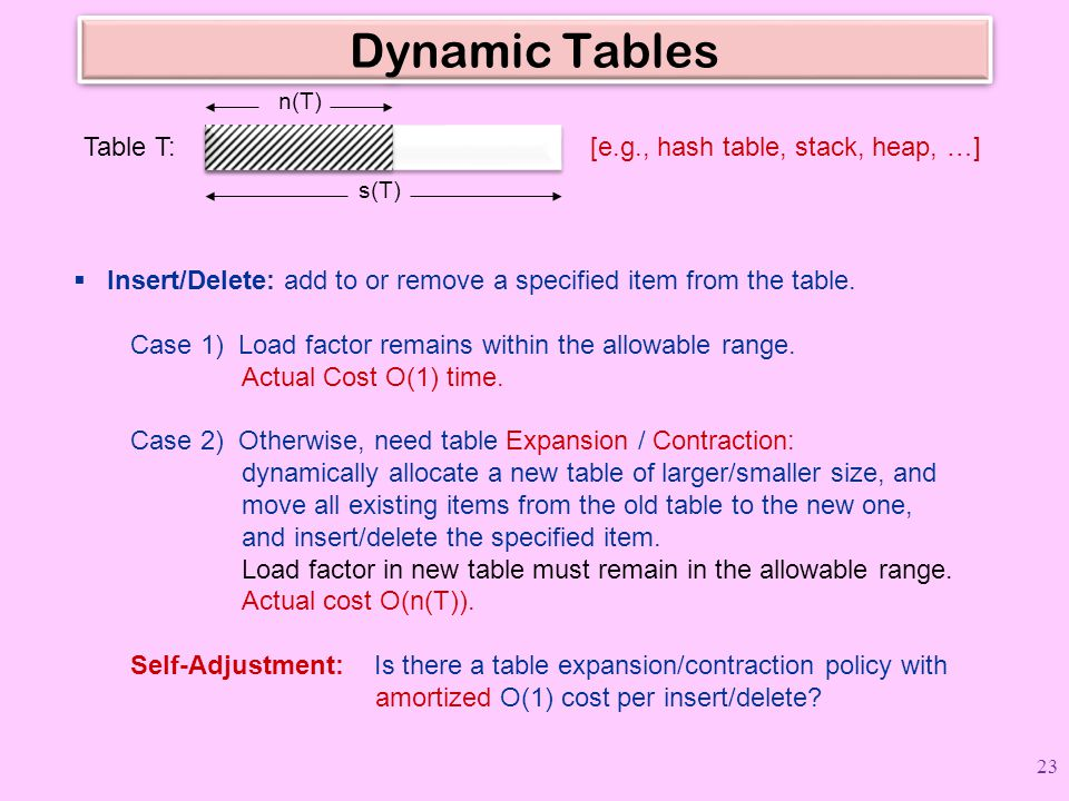 Dynamic Tables  Insert/Delete: add to or remove a specified item from the table. Case 1) Load factor remains within the allowable range. Actual Cost