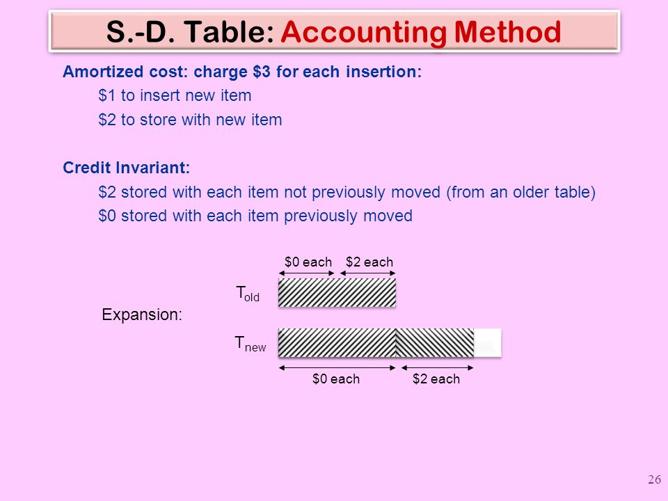 S.-D. Table: Accounting Method Amortized cost: charge $3 for each insertion: $1 to insert new item $2 to store with new item Credit Invariant: $2 stor