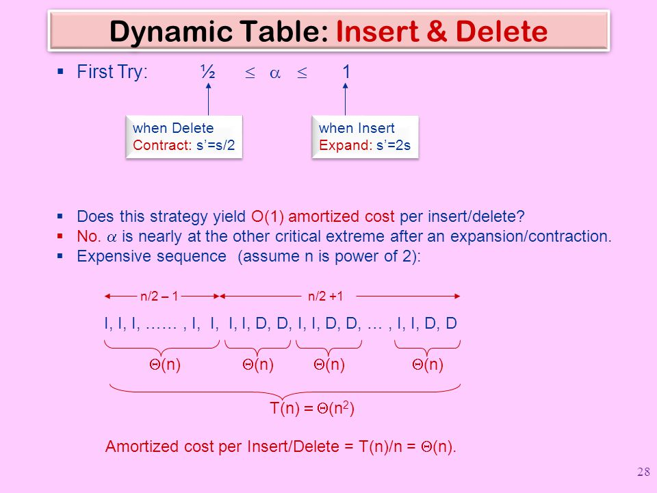 Dynamic Table: Insert & Delete  First Try: ½    1 when Delete Contract: s'=s/2 when Delete Contract: s'=s/2 when Insert Expand: s'=2s when Insert