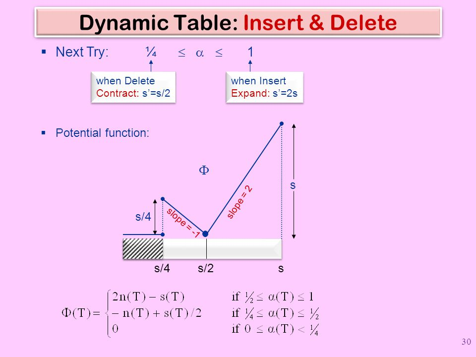 Dynamic Table: Insert & Delete  Next Try: ¼    1 when Delete Contract: s'=s/2 when Delete Contract: s'=s/2 when Insert Expand: s'=2s when Insert E