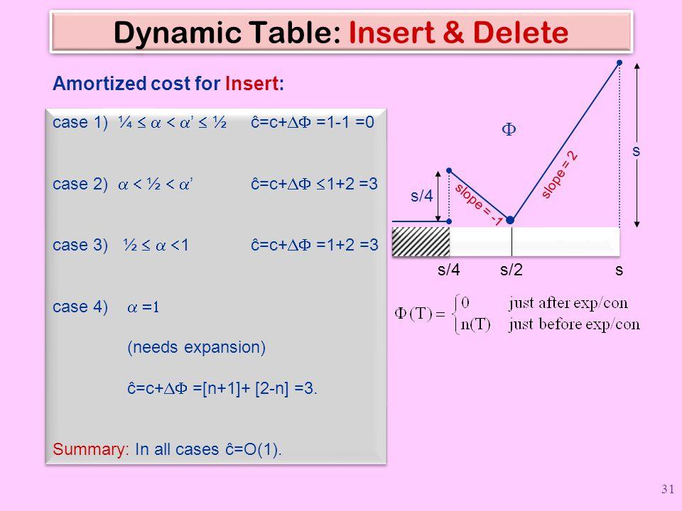 Dynamic Table: Insert & Delete s s  slope = 2 s/4s/2 s/4 slope = -1 case 1) ¼   '  ½ ĉ=c+  =1-1 =0 case 2)  ½  '  ĉ=c+   1+2 =3