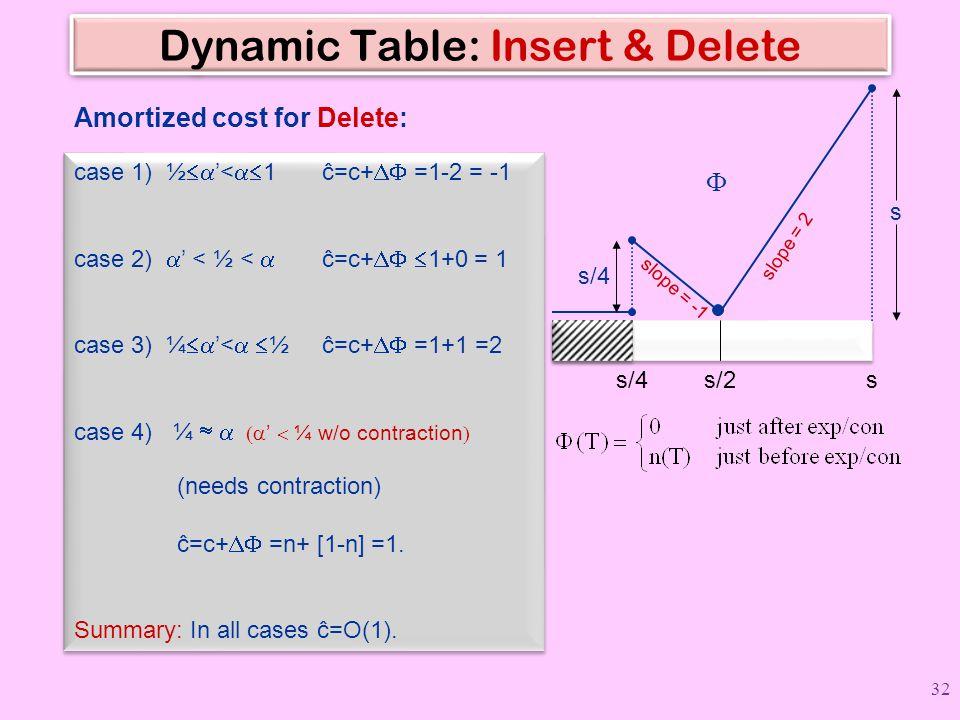 Dynamic Table: Insert & Delete s s  slope = 2 s/4s/2 s/4 slope = -1 case 1) ½  '<  1 ĉ=c+  =1-2 = -1 case 2)  ' < ½ <  ĉ=c+   1+0 = 1 cas